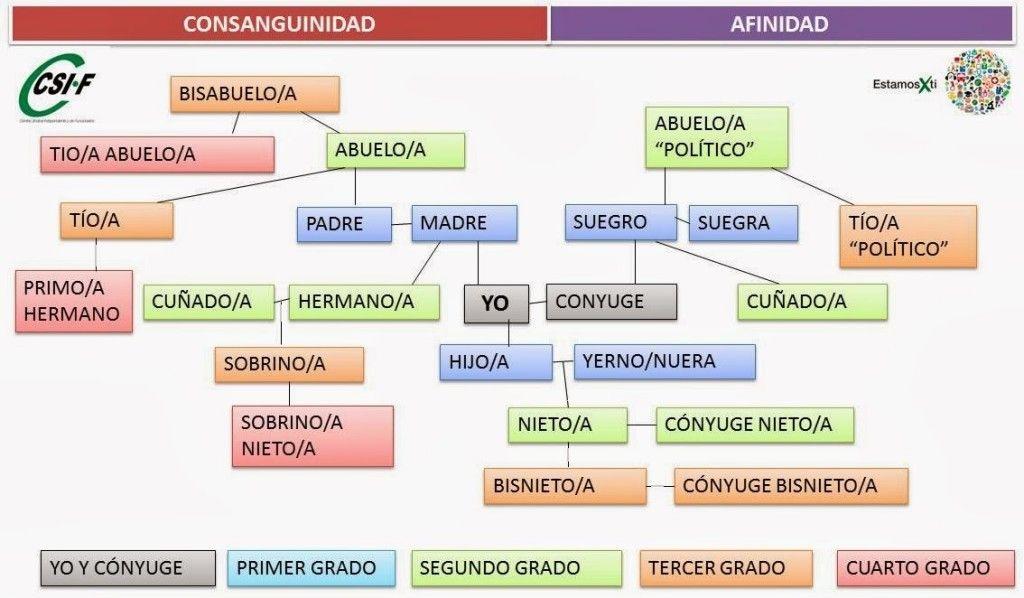 CSIF_canarias_grados_parentesco